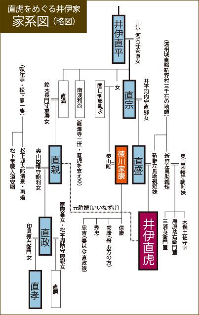 人物像 井伊直虎サイト 平成29...